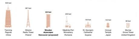 Figura 2 – Comparação vertical de edifícios em madeira pelo mundo.
