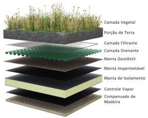 telhado-verde
